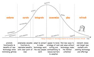Innovation adoption design strategies