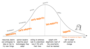 Innovation diffusion