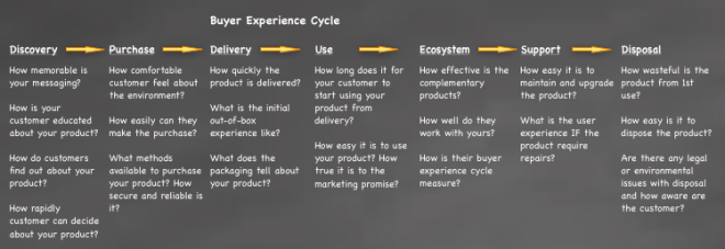 Buyer Experience Cycle