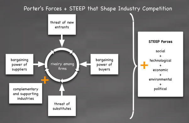 industry life cycle porters 5 Nike inc five forces analysis (porter's model) is shown in this case study on competition, buyers, suppliers, substitutes, new entry & sports shoes market.