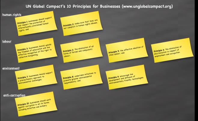 The 10 Principles - UN Global Compact
